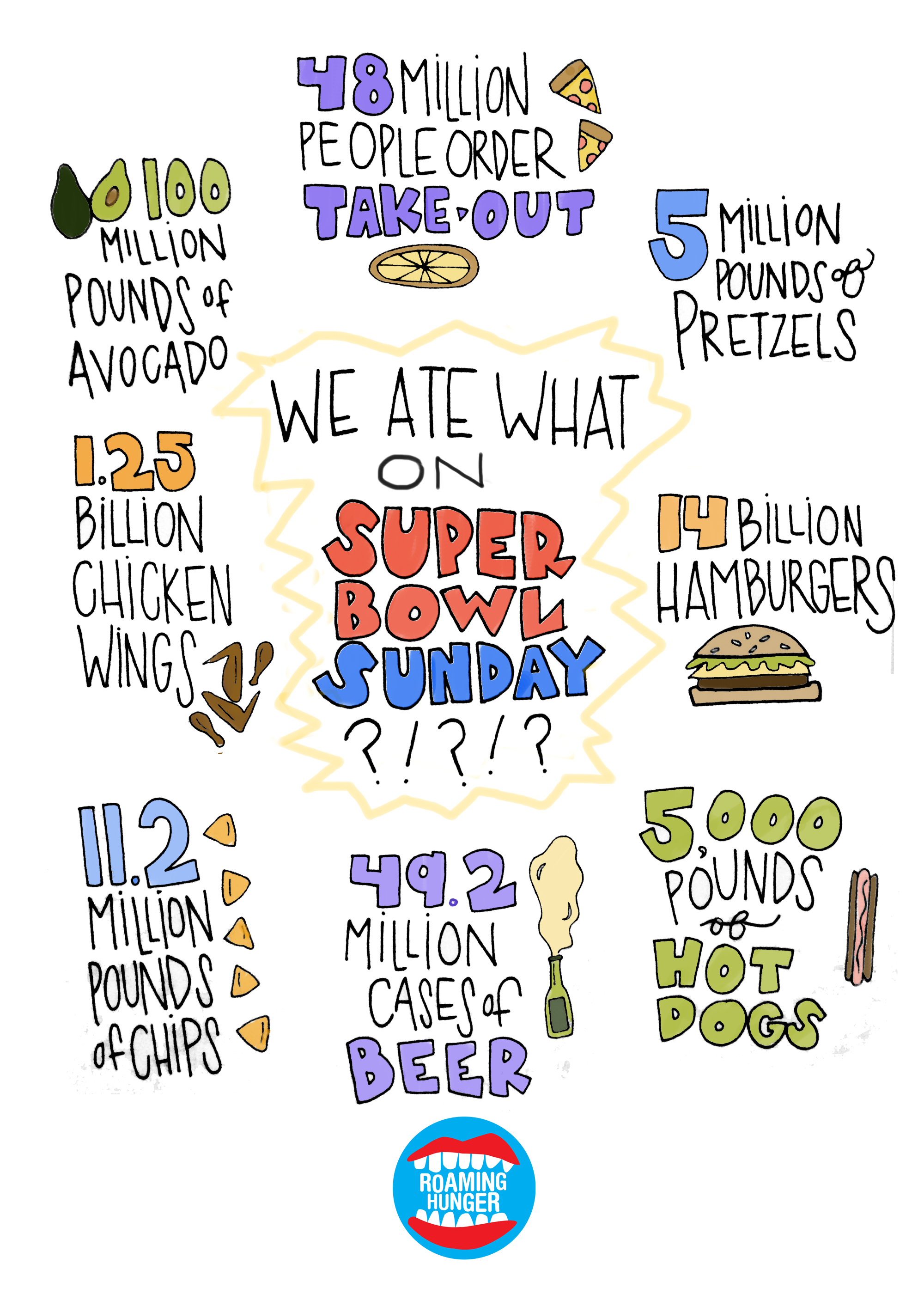 Super Bowl Consumption Graphic